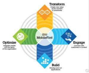 IBM Mobile First image